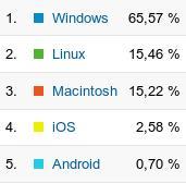 Statistik SoSciSo November 2012