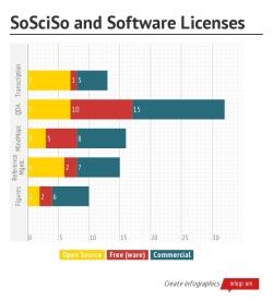 Lizenzen und deren Verteilung auf SoSciSo