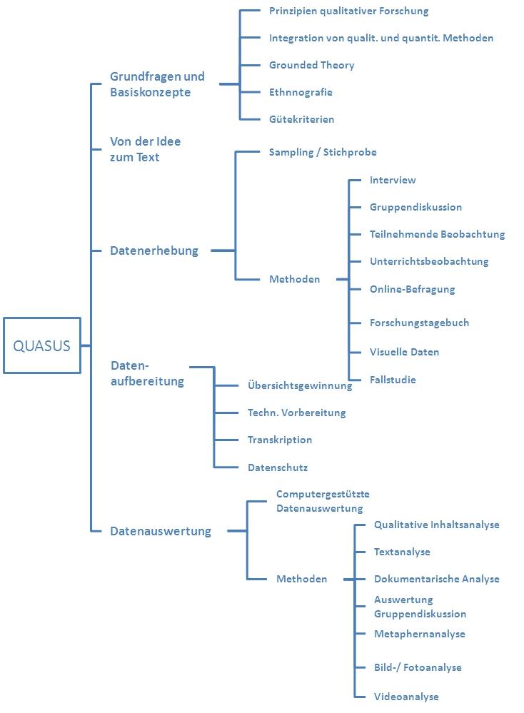 QUASUS - https://www.ph-freiburg.de/projekte/quasus/aktuell.html